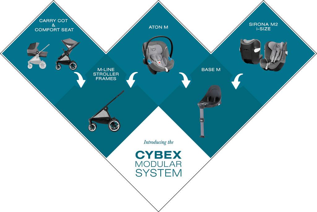Cybex Modular System