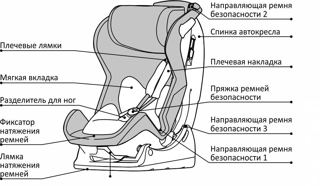 Детское кресло автомобильное инструкция