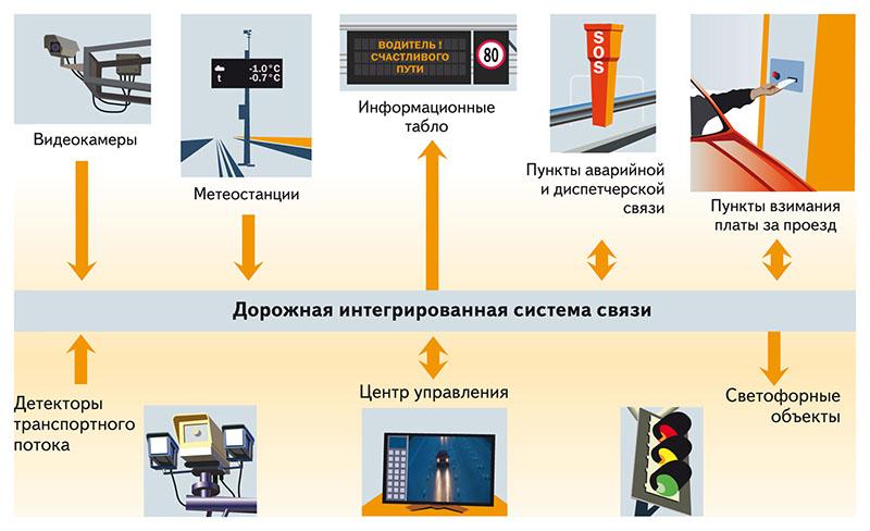 Автоматизированная система безопасности транспортирования